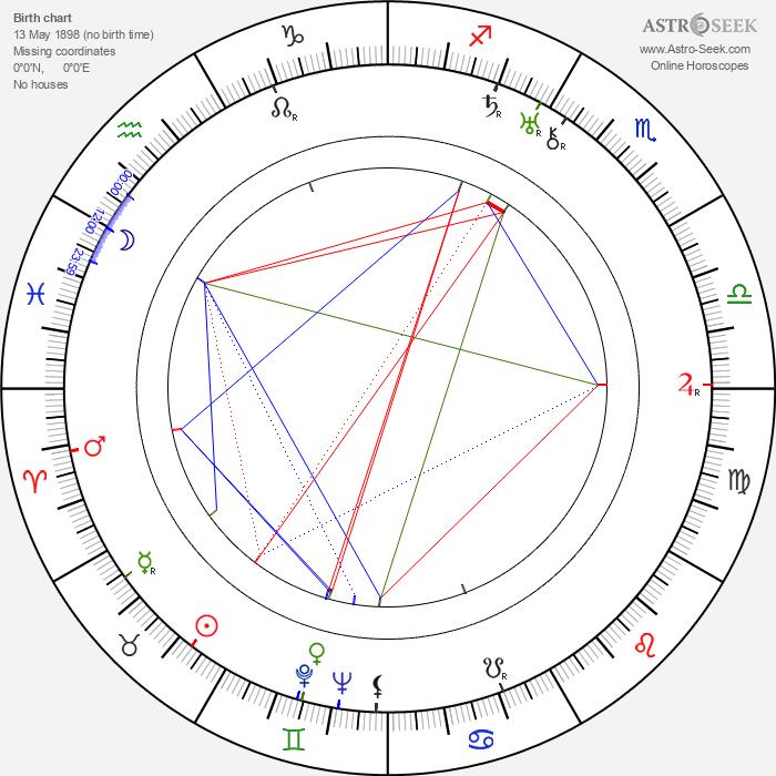 Fridrikh Ermler - Astrology Natal Birth Chart