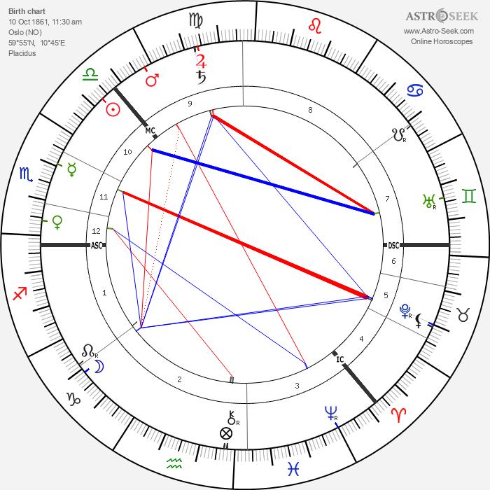 Fridtjof Nansen - Astrology Natal Birth Chart