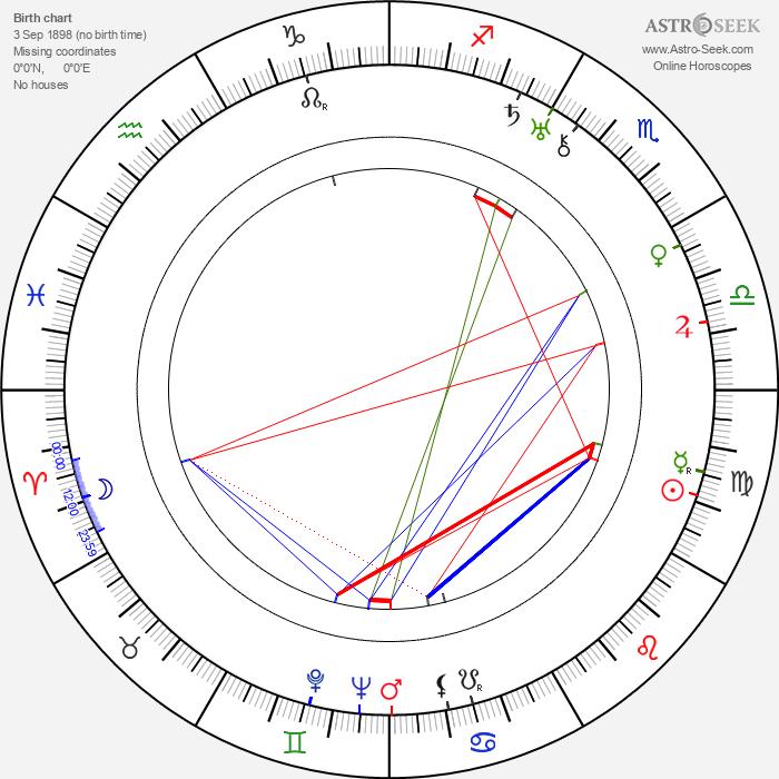 Friedl Czepa - Astrology Natal Birth Chart