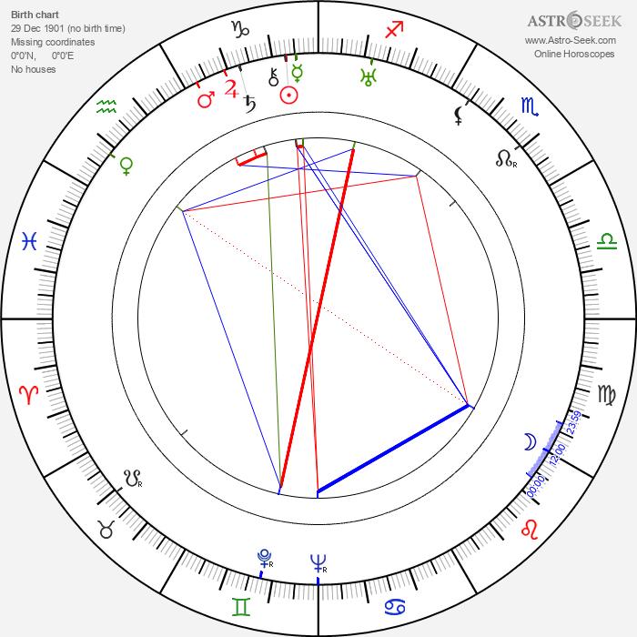 Friedl Haerlin - Astrology Natal Birth Chart