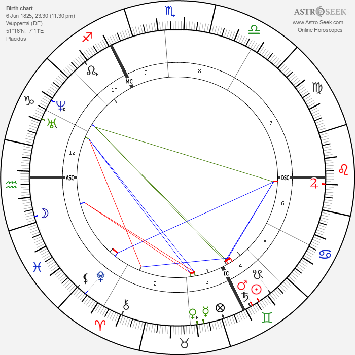 Friedrich Bayer - Astrology Natal Birth Chart