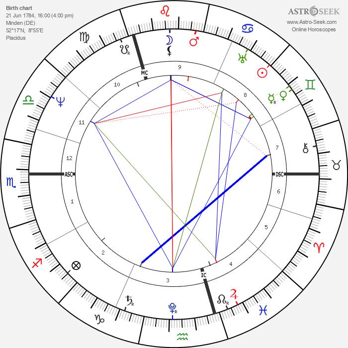 Friedrich Bessel - Astrology Natal Birth Chart