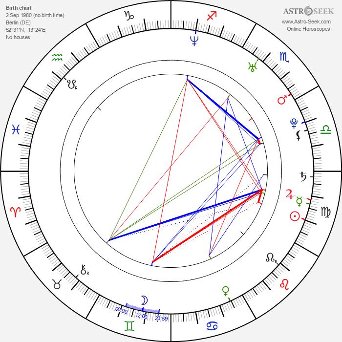 Friedrich Böhm - Astrology Natal Birth Chart