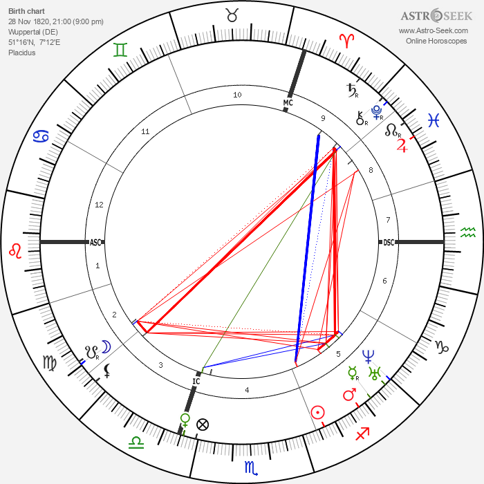 Friedrich Engels - Astrology Natal Birth Chart
