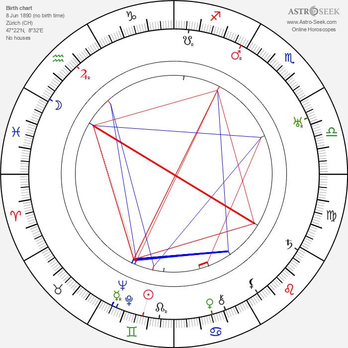 Friedrich Ettel - Astrology Natal Birth Chart