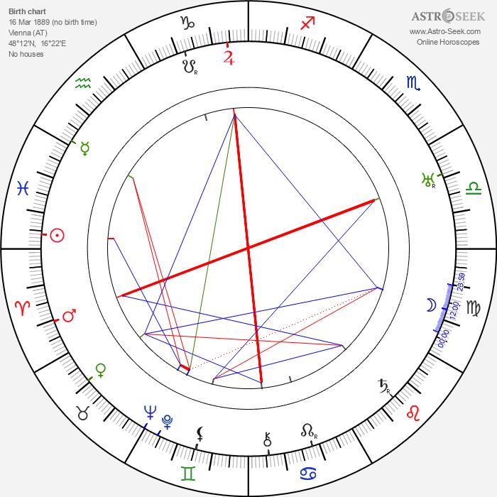 Friedrich Fehér - Astrology Natal Birth Chart