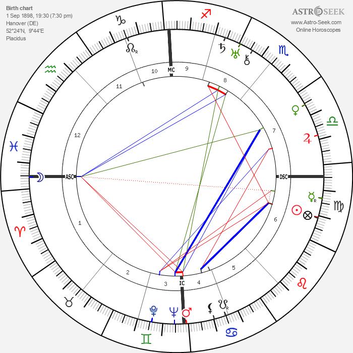 Friedrich Georg Jünger - Astrology Natal Birth Chart
