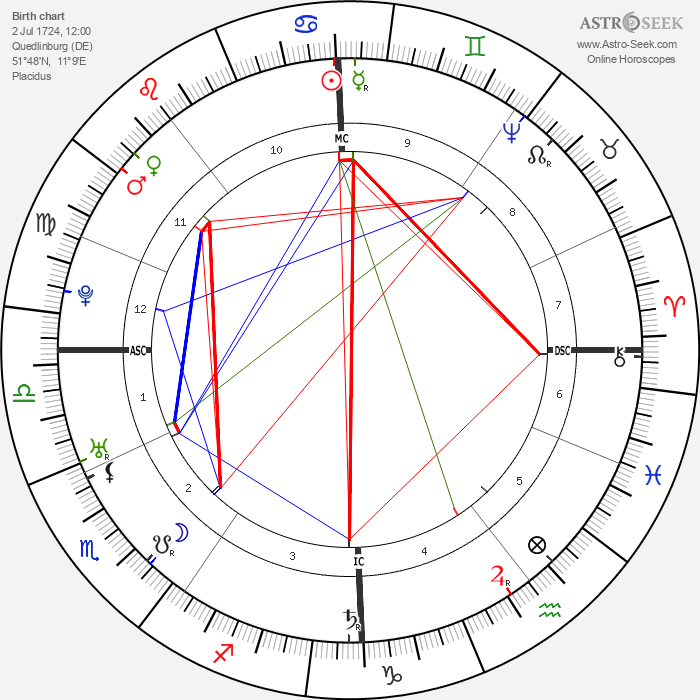 Friedrich Gottlieb Klopstock - Astrology Natal Birth Chart