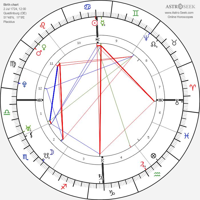 Friedrich Gottlieb Klopstock - Astrology Natal Birth Chart