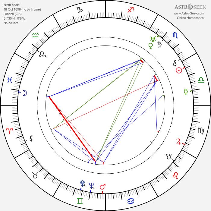 Friedrich Hollaender - Astrology Natal Birth Chart