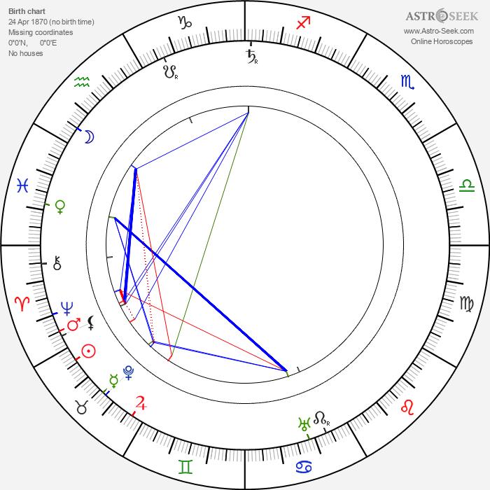 Friedrich Kühne - Astrology Natal Birth Chart