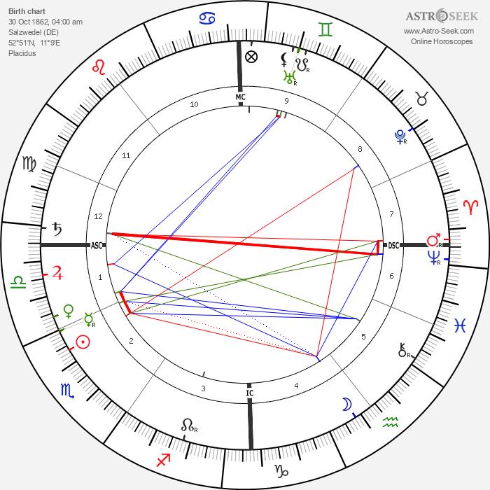 Friedrich Meinecke - Astrology Natal Birth Chart