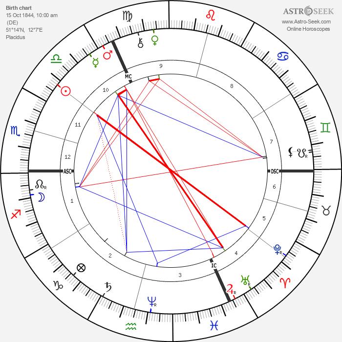 Friedrich Nietzsche - Astrology Natal Birth Chart