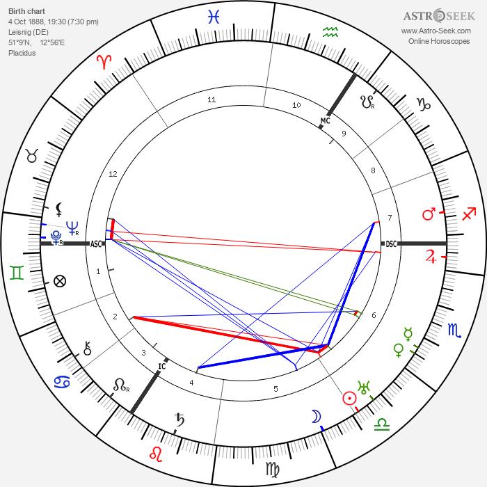 Friedrich Olbricht - Astrology Natal Birth Chart