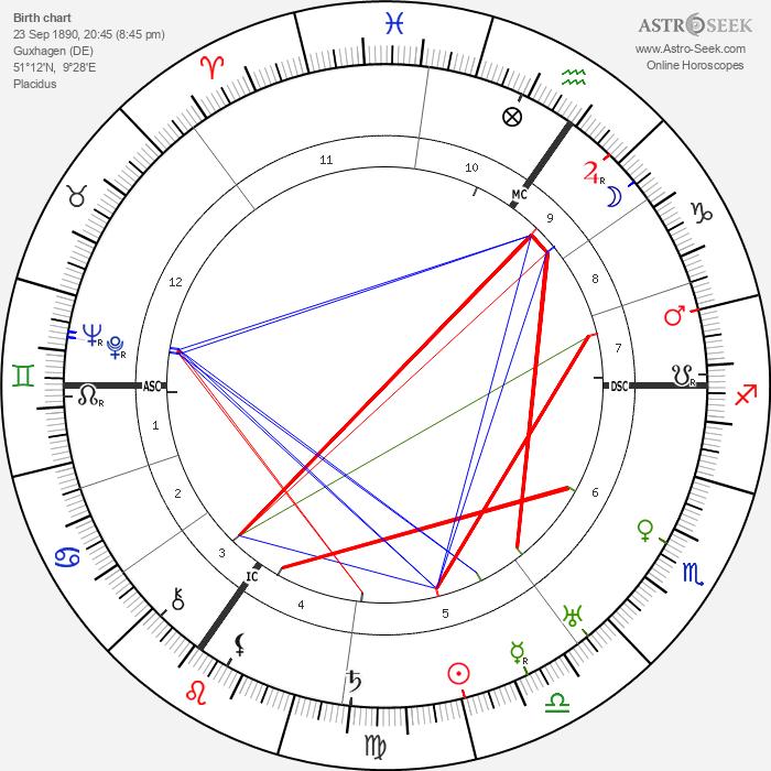 Friedrich Paulus - Astrology Natal Birth Chart