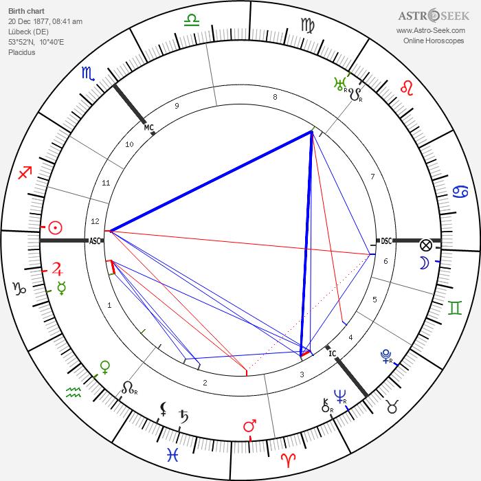 Friedrich Sieggrün - Astrology Natal Birth Chart