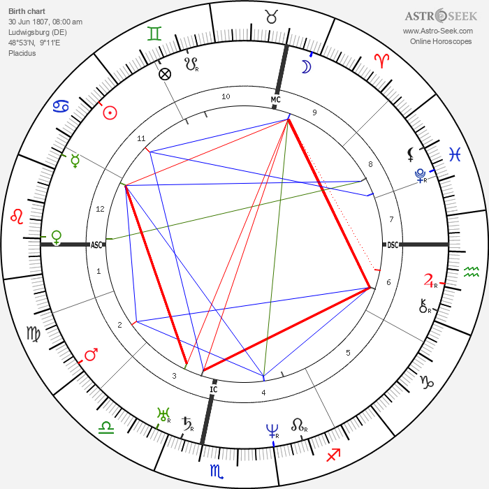 Friedrich Vischer - Astrology Natal Birth Chart