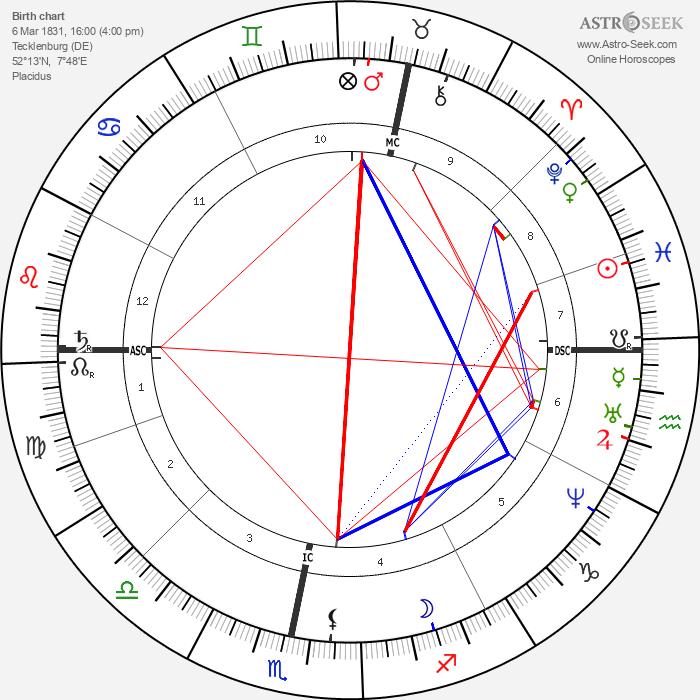 Friedrich von Bodelschwingh - Astrology Natal Birth Chart