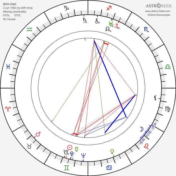 Friedrich von Ledebur - Astrology Natal Birth Chart
