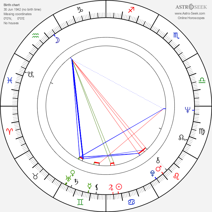 Friedrich von Thun - Astrology Natal Birth Chart