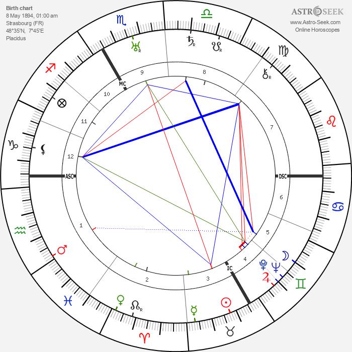 Friedrich Wilhelm Krüger - Astrology Natal Birth Chart