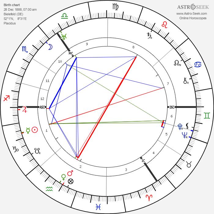 Friedrich Wilhelm Murnau - Astrology Natal Birth Chart