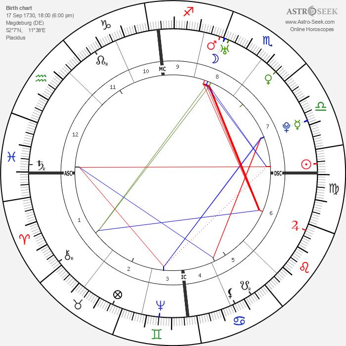 Friedrich Wilhelm von Steuben - Astrology Natal Birth Chart