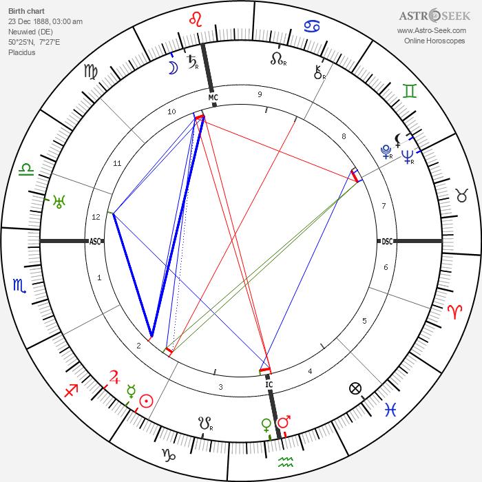 Friedrich Wolf - Astrology Natal Birth Chart