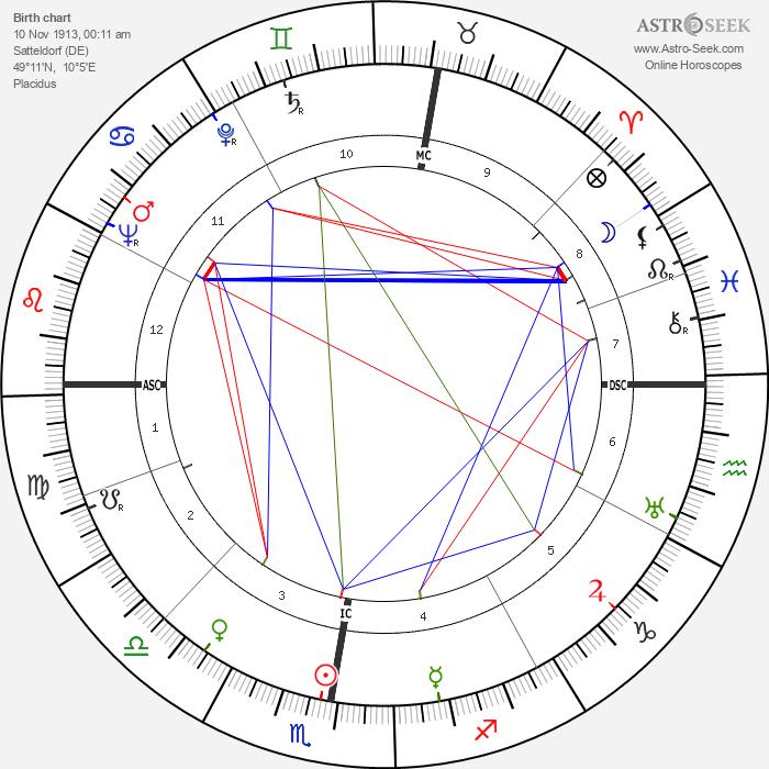 Friedrich Zanzinger - Astrology Natal Birth Chart