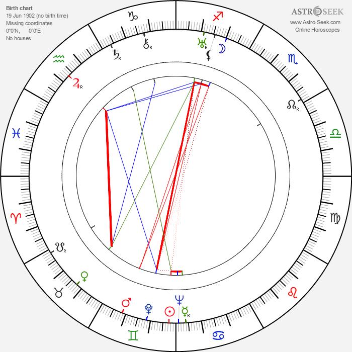 Frigyes Bán - Astrology Natal Birth Chart