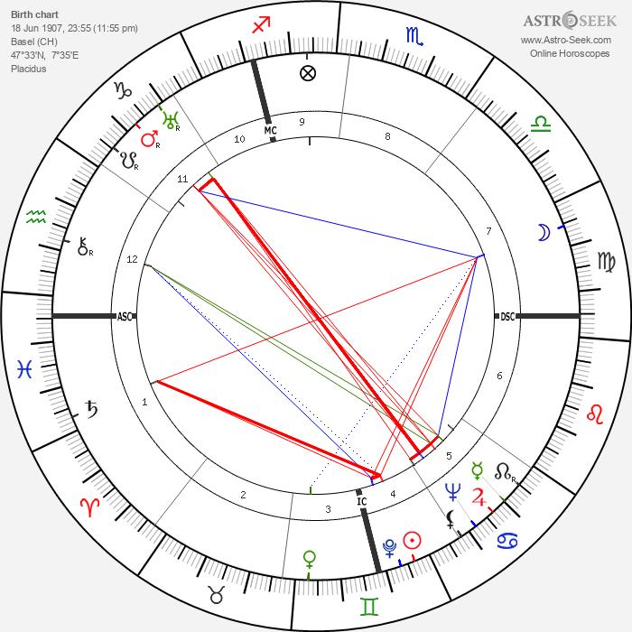 Frithjof Schuon - Astrology Natal Birth Chart