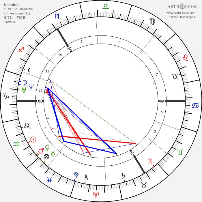 Fritz Boehle - Astrology Natal Birth Chart