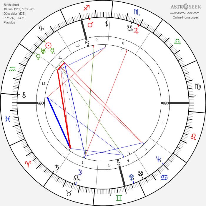 Fritz Brandau - Astrology Natal Birth Chart