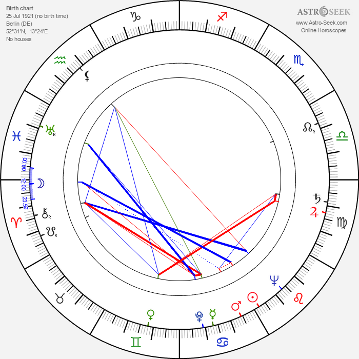 Fritz Ernst Fechner - Astrology Natal Birth Chart