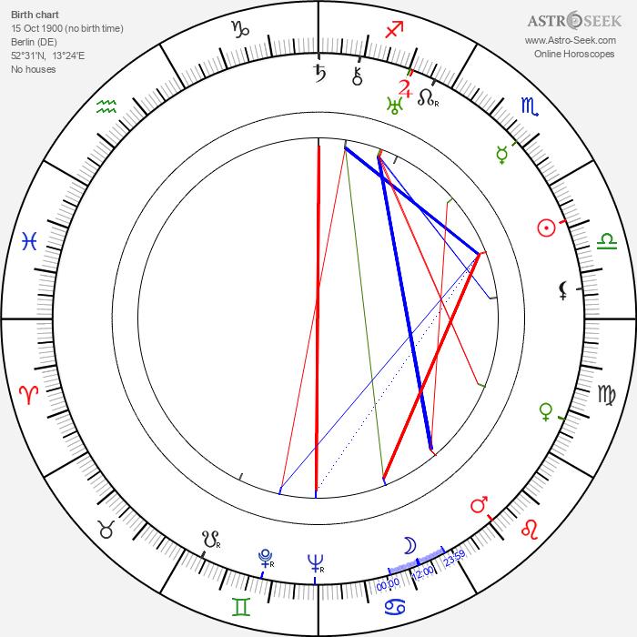 Fritz Feld - Astrology Natal Birth Chart