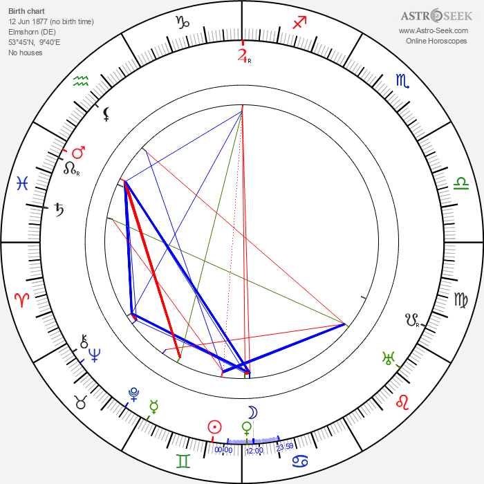 Fritz Höger - Astrology Natal Birth Chart