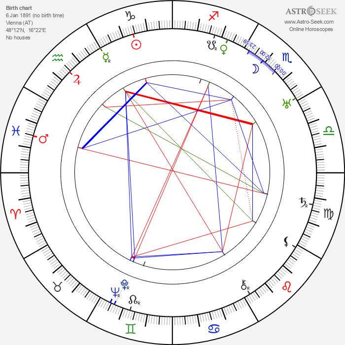 Fritz Imhoff - Astrology Natal Birth Chart