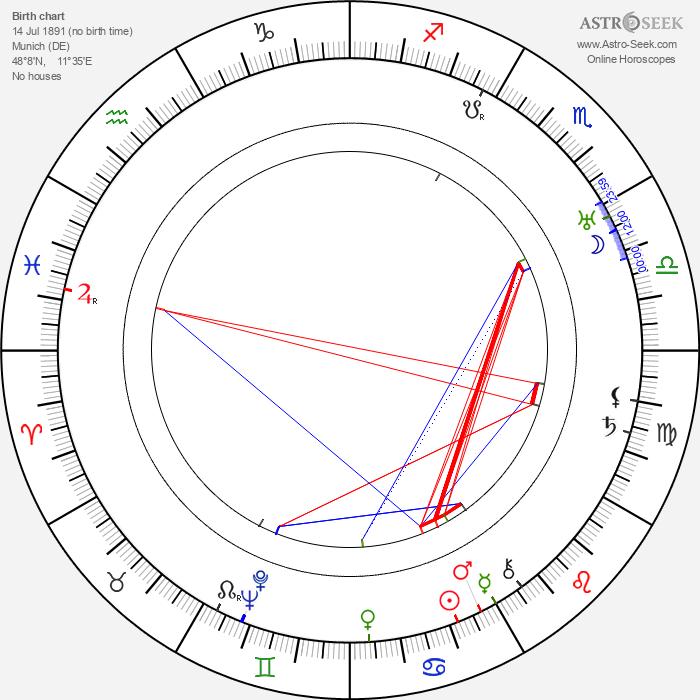 Fritz Kampers - Astrology Natal Birth Chart