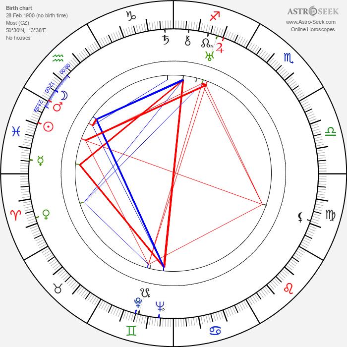 Fritz Klippel - Astrology Natal Birth Chart