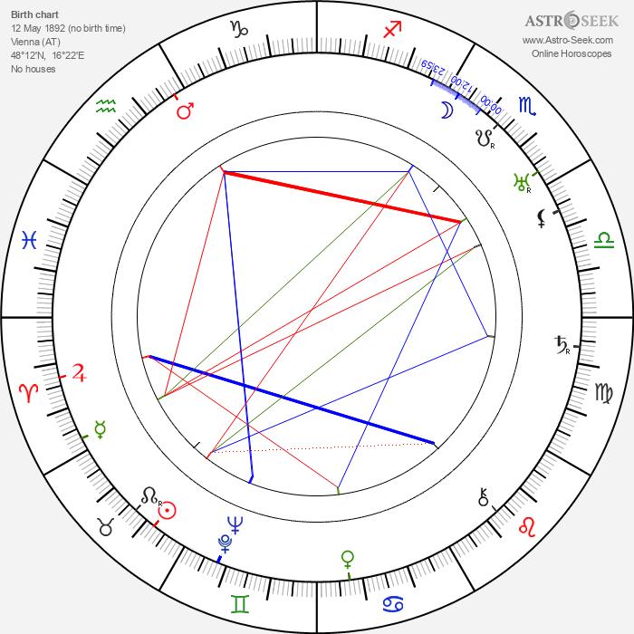 Fritz Kortner - Astrology Natal Birth Chart