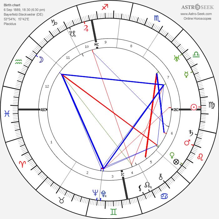 Fritz Kunkel - Astrology Natal Birth Chart