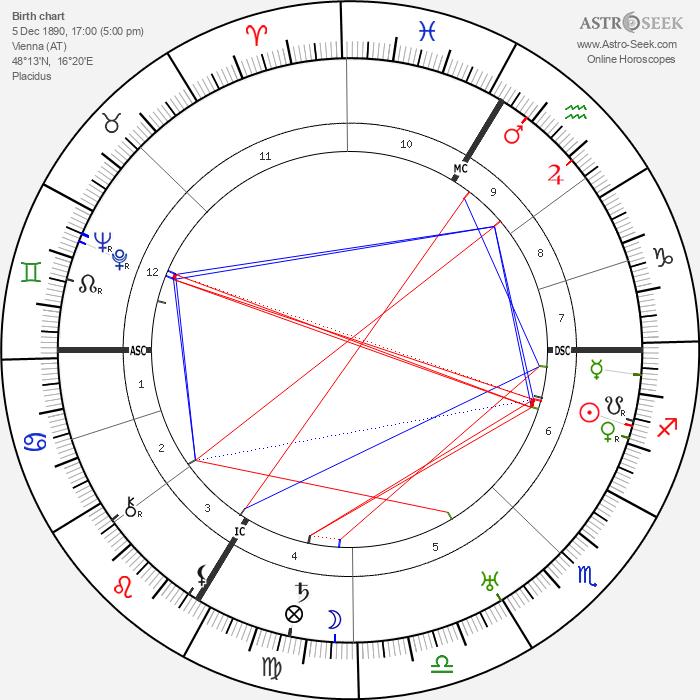 Fritz Lang - Astrology Natal Birth Chart