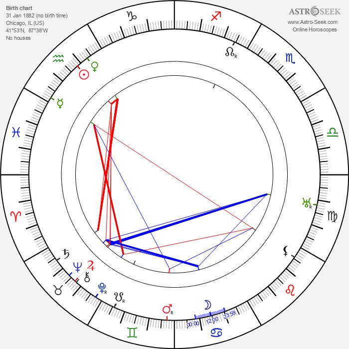 Fritz Leiber - Astrology Natal Birth Chart