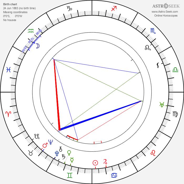 Fritz Löhner-Beda - Astrology Natal Birth Chart