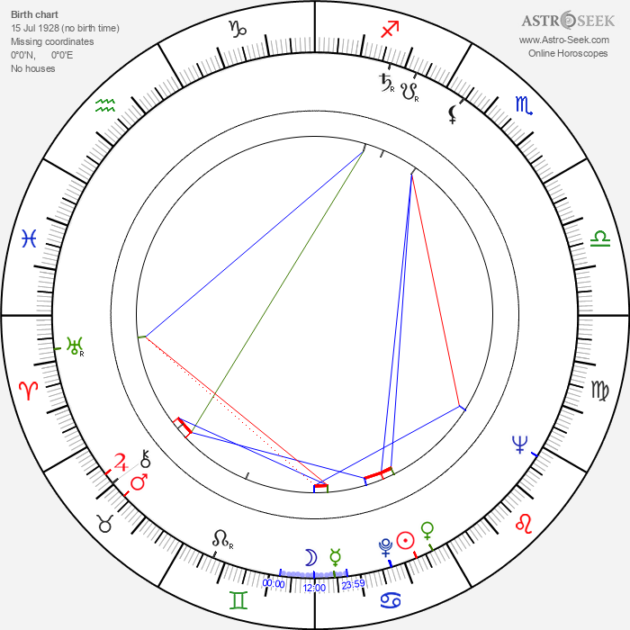 Fritz Marquardt - Astrology Natal Birth Chart