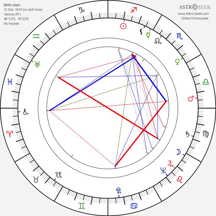 Fritz Muliar - Astrology Natal Birth Chart