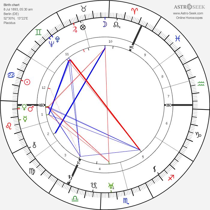Fritz Perls - Astrology Natal Birth Chart