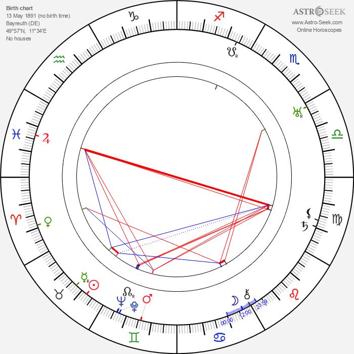 Fritz Rasp - Astrology Natal Birth Chart