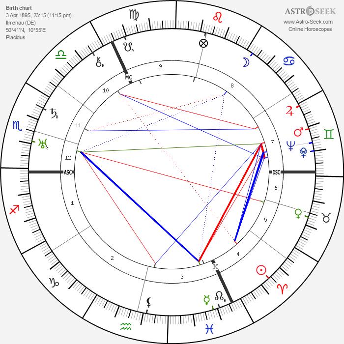Fritz Reinhardt - Astrology Natal Birth Chart