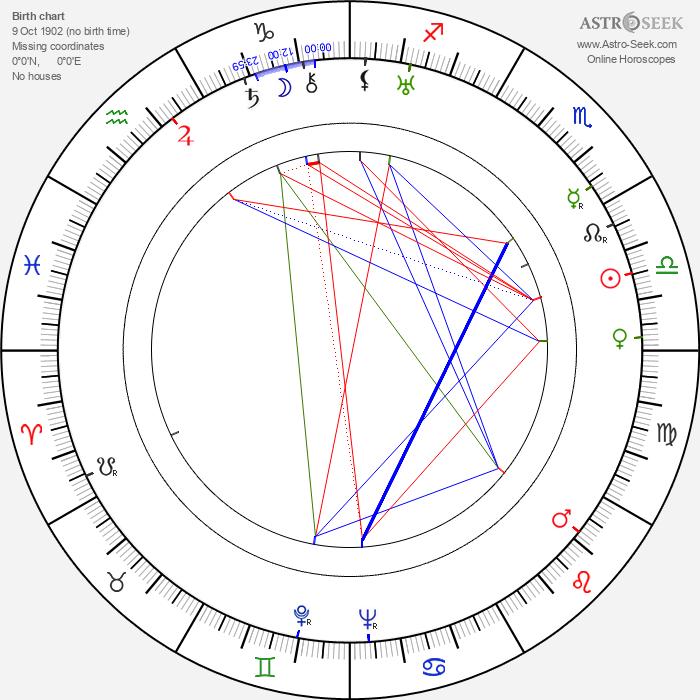 Fritz Remond - Astrology Natal Birth Chart